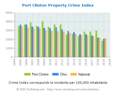 Port Clinton Property Crime vs. State and National Per Capita