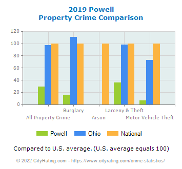 Powell Property Crime vs. State and National Comparison