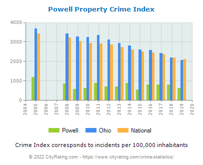 Powell Property Crime vs. State and National Per Capita