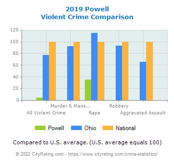 Powell Violent Crime vs. State and National Comparison