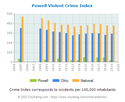 Powell Violent Crime vs. State and National Per Capita