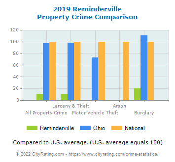 Reminderville Property Crime vs. State and National Comparison