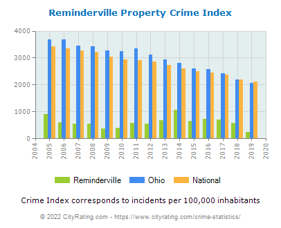 Reminderville Property Crime vs. State and National Per Capita