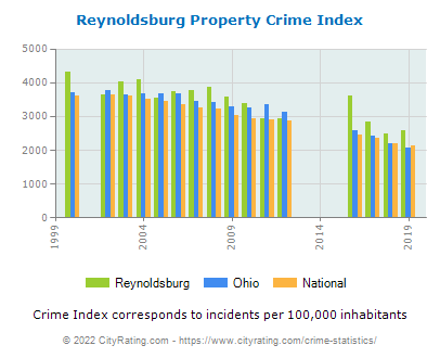 Reynoldsburg Property Crime vs. State and National Per Capita