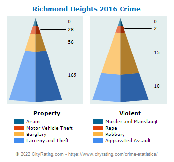 Richmond Heights Crime 2016