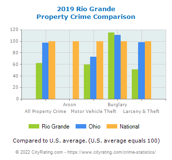 Rio Grande Property Crime vs. State and National Comparison