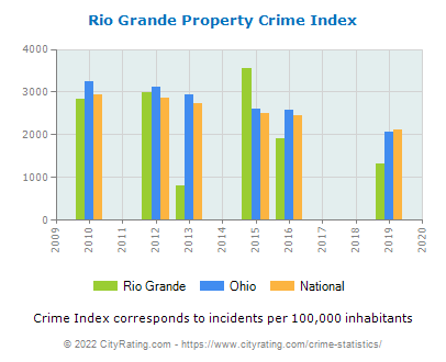 Rio Grande Property Crime vs. State and National Per Capita