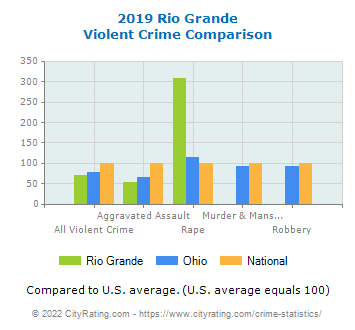 Rio Grande Violent Crime vs. State and National Comparison
