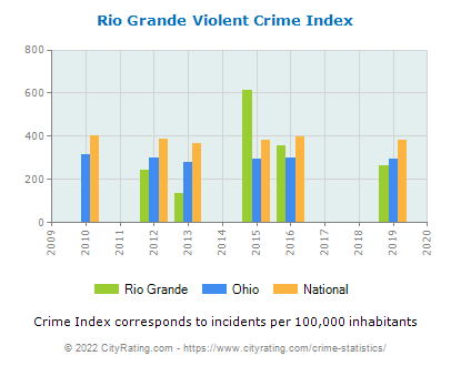 Rio Grande Violent Crime vs. State and National Per Capita