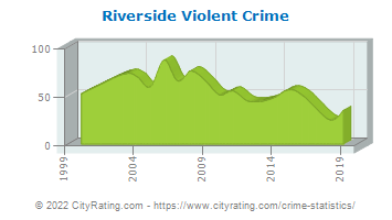Riverside Violent Crime