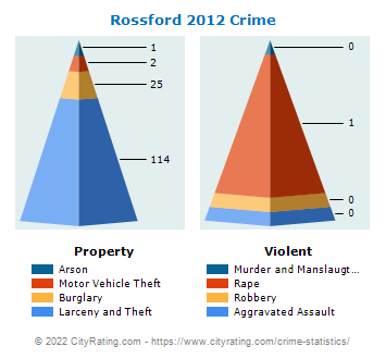 Rossford Crime 2012