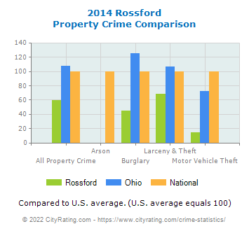Rossford Property Crime vs. State and National Comparison