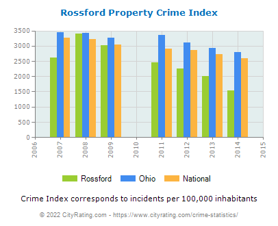Rossford Property Crime vs. State and National Per Capita