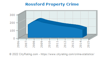 Rossford Property Crime