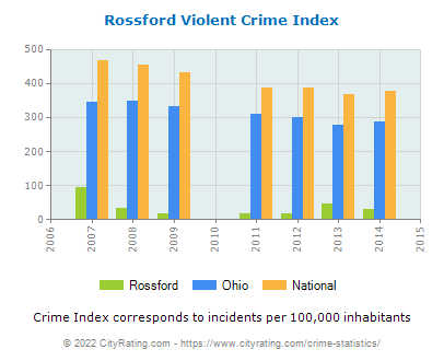 Rossford Violent Crime vs. State and National Per Capita