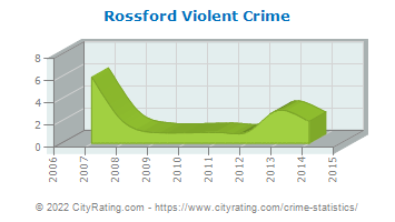 Rossford Violent Crime