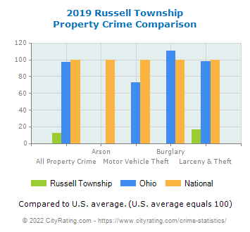 Russell Township Property Crime vs. State and National Comparison