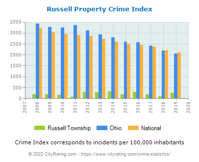 Russell Township Property Crime vs. State and National Per Capita