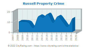 Russell Township Property Crime