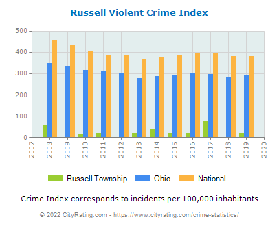 Russell Township Violent Crime vs. State and National Per Capita