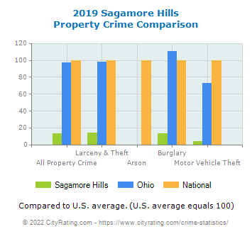 Sagamore Hills Property Crime vs. State and National Comparison