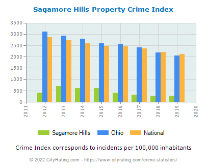 Sagamore Hills Property Crime vs. State and National Per Capita