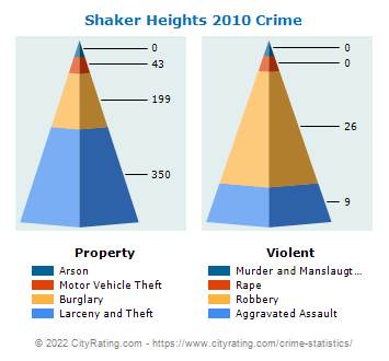 Shaker Heights Crime 2010