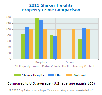 Shaker Heights Property Crime vs. State and National Comparison