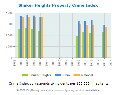 Shaker Heights Property Crime vs. State and National Per Capita