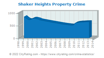 Shaker Heights Property Crime