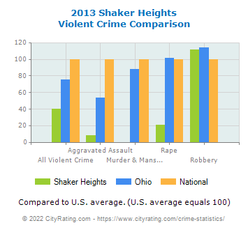 Shaker Heights Violent Crime vs. State and National Comparison