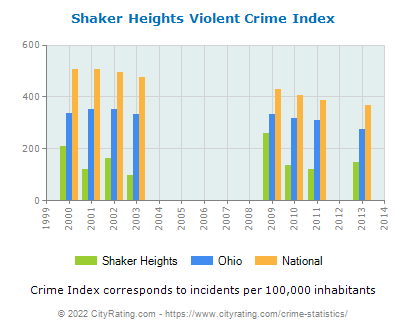 Shaker Heights Violent Crime vs. State and National Per Capita