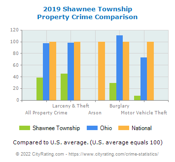 Shawnee Township Property Crime vs. State and National Comparison
