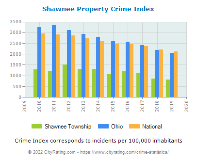 Shawnee Township Property Crime vs. State and National Per Capita