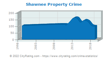 Shawnee Township Property Crime