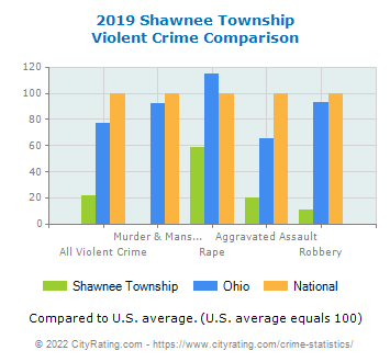 Shawnee Township Violent Crime vs. State and National Comparison