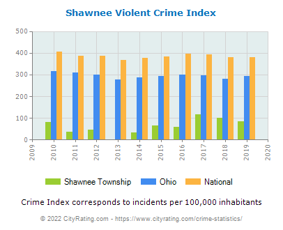 Shawnee Township Violent Crime vs. State and National Per Capita