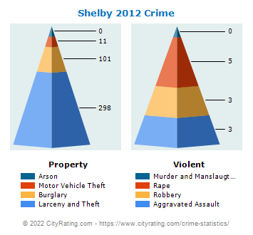 Shelby Crime 2012