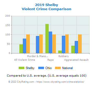 Shelby Violent Crime vs. State and National Comparison