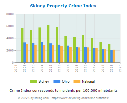 Sidney Property Crime vs. State and National Per Capita
