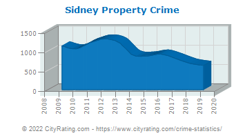 Sidney Property Crime