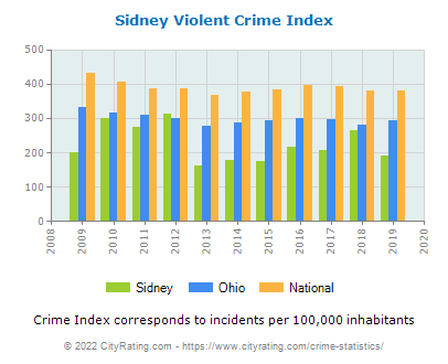 Sidney Violent Crime vs. State and National Per Capita