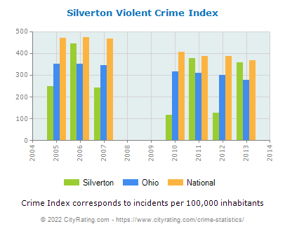 Silverton Violent Crime vs. State and National Per Capita