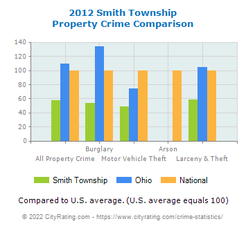 Smith Township Property Crime vs. State and National Comparison