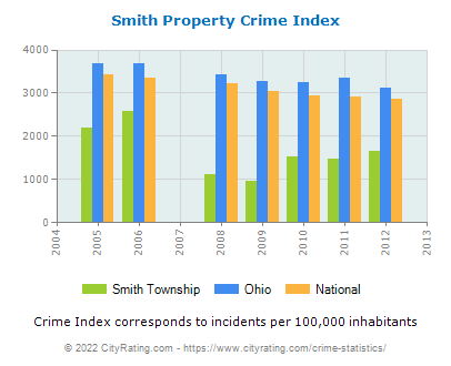 Smith Township Property Crime vs. State and National Per Capita