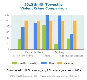 Smith Township Violent Crime vs. State and National Comparison
