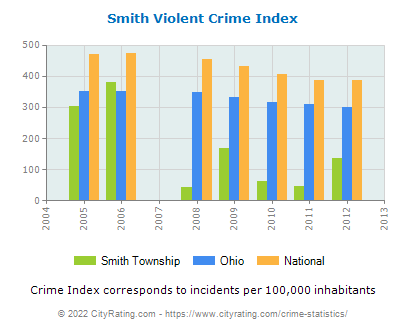 Smith Township Violent Crime vs. State and National Per Capita