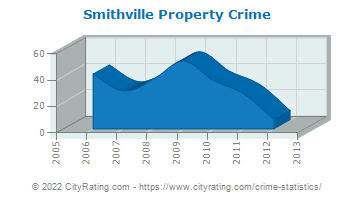 Smithville Property Crime