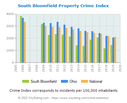 South Bloomfield Property Crime vs. State and National Per Capita