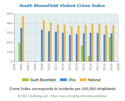 South Bloomfield Violent Crime vs. State and National Per Capita